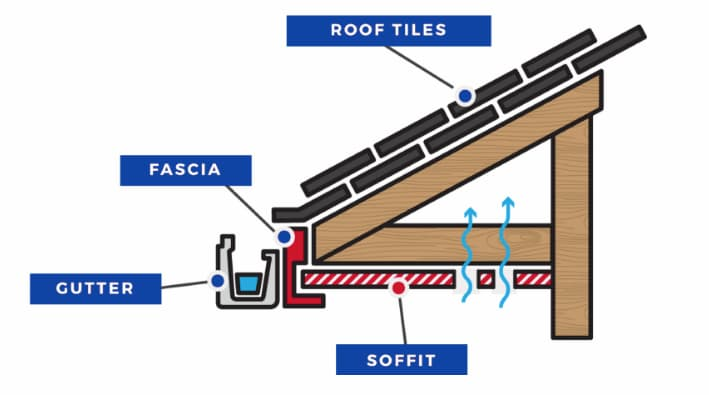 Map of your soffit installation in relation to fascia, eavestrough and roof tiles