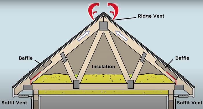 Attic ventilation helps roof shingles last longer in Ontario